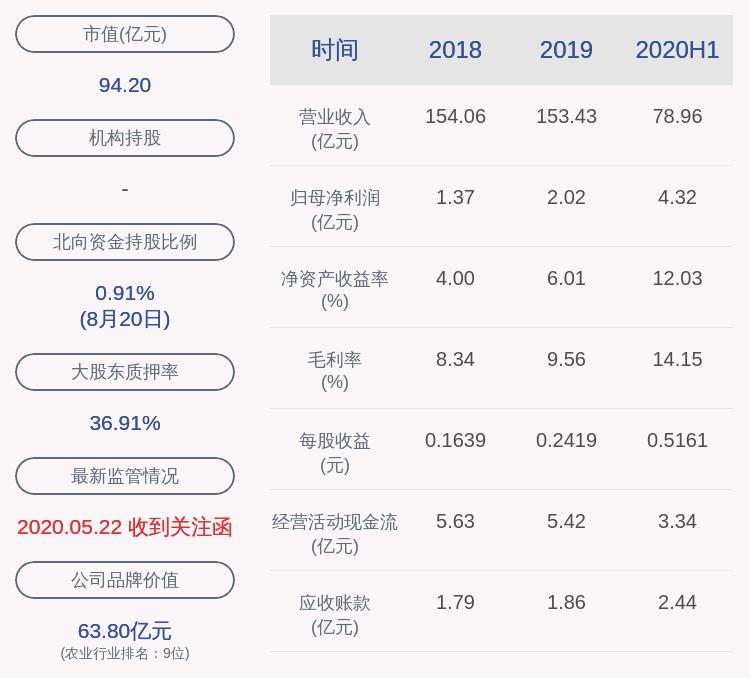 唐人神:減持計劃到期 股東湖南資管一股未減